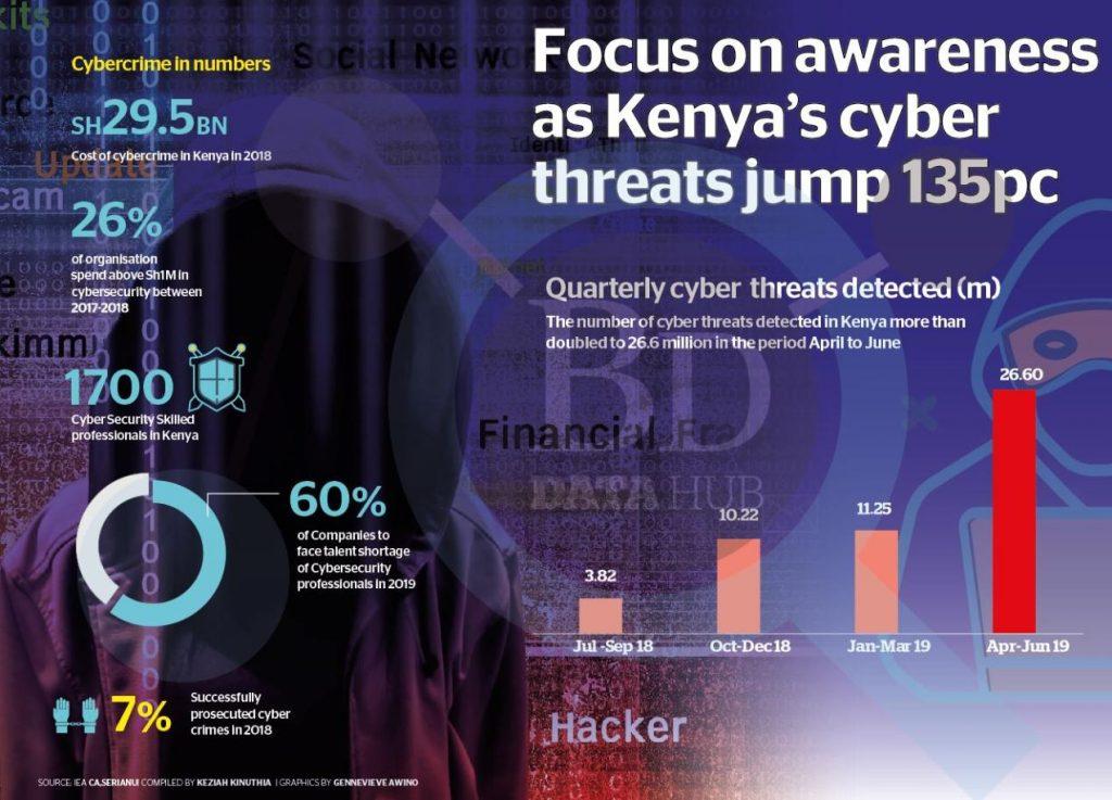 Focus on awareness as Kenya's cyber threats jump 135pc